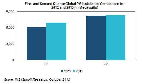 First and Second Quarter Installations for 2012 and 2013